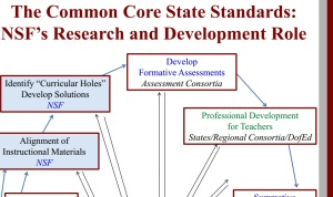 National Science Foundation's role in Research/Development of CCSS.