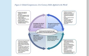 The U.S. Dept. of Ed's International Competence Model