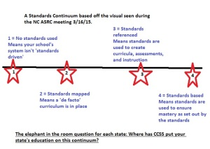 Dr. Perks also shared standards should be vertical.  A continuum is horizontal.