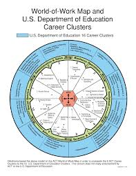 Of the many Career Cluster maps, here's the U.S. Dept. of Ed's