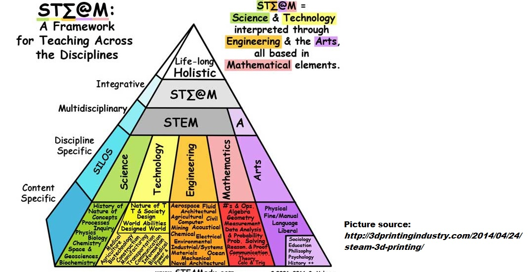 Friday Special Post: Part 3 STEM to STEAM, Ties to CCSS