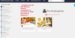 The website to access the data for STEM from pre-K to Workforce. http://www.nsf.gov/nsb/sei/edTool/explore.html